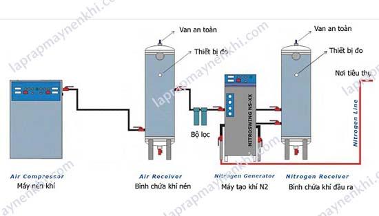 hệ thống máy nén khí