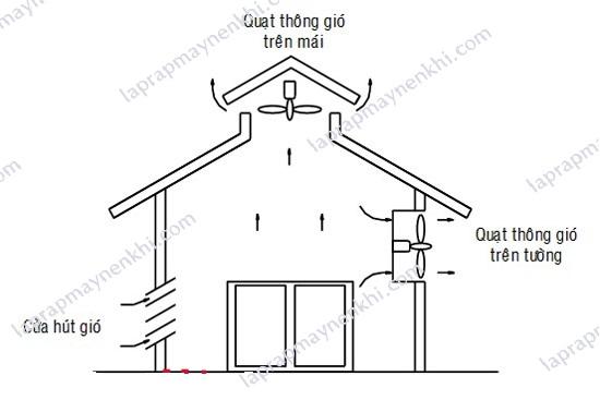 Người dùng cần chú ý kiểm tra hệ thống thông gió, làm mát trong phòng đặt máy nén khí trục vít