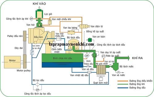 Nguyên lý hoạt động của máy nén khí trục vít không dầu