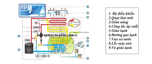 Nguyên lý hoạt động của máy sấy khí tác nhân lạnh