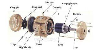 Motor hoạt động quá tải có thể dẫn đến tình trạng cháy động cơ