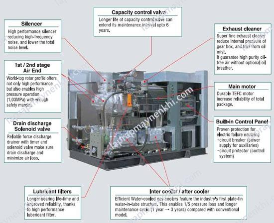 Máy nén khí không dầu kobelco