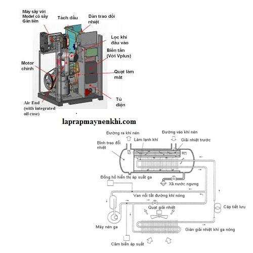 Cấu tạo và nguyên lý làm việc của máy nén khí không dầu và có dầu