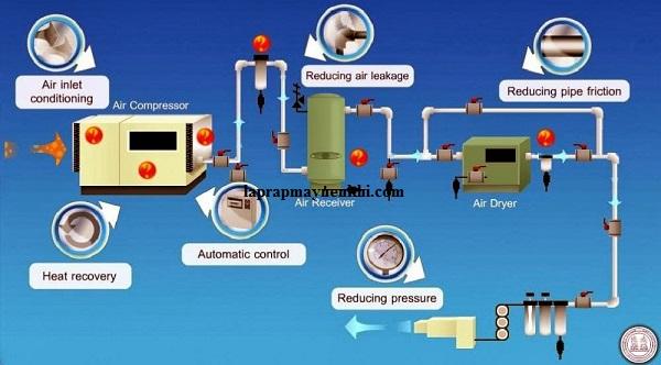 Quá trình nạp nén và cung cấp khí nén trong hệ thống máy bơm khí nén