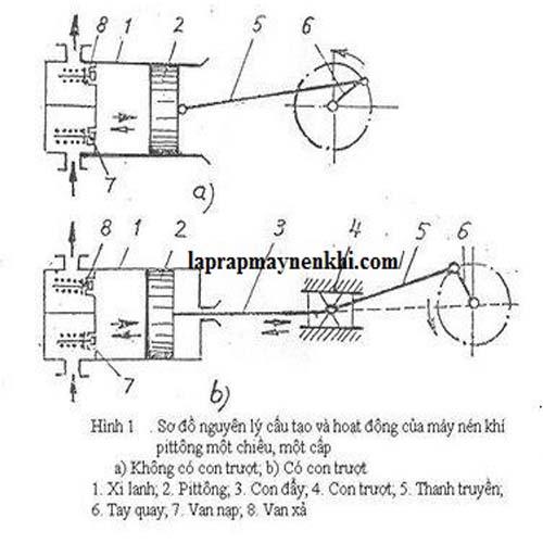 Sơ đồ nguyên lý hoạt động và cấu tạo của máy nén khí piston một chiều, một cấp