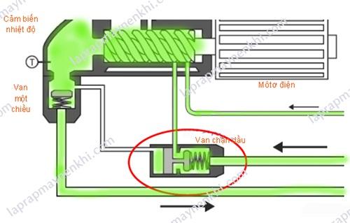 Van chặn dầu máy nén khí trục vít tuy không được nhắc đến nhiều nhưng lại là linh kiện thiết yếu đối với thiết bị này