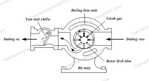 Máy nén khí kiểu cánh gạt là gì? Và một số lưu ý khi sử dụng