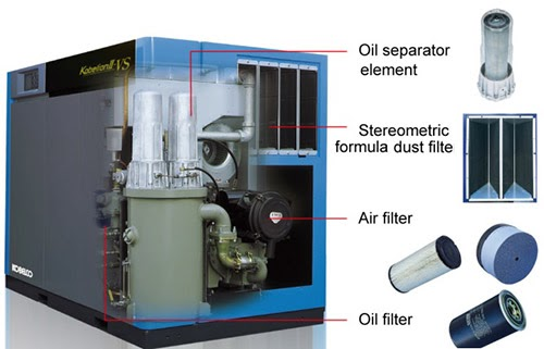 máy nén khí lưu lượng lớn